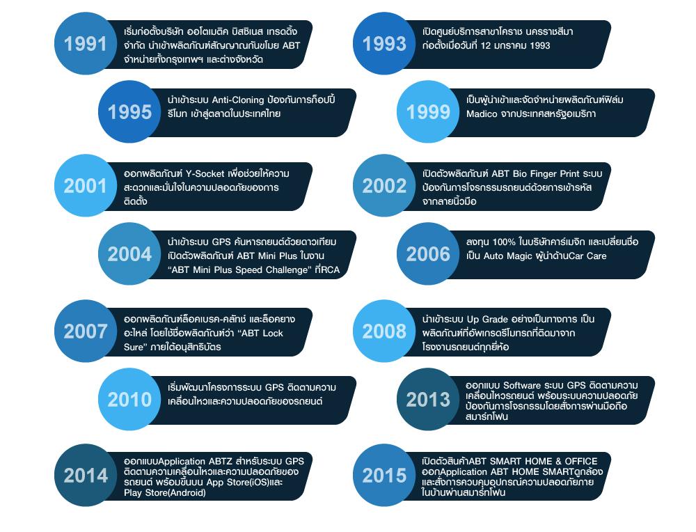 1991 เริ่มก่อตั้งบริษัท ออโตเมติค บิสซิเนส เทรดดิ้ง จำกัด นำเข้าผลิตภัณฑ์สัญญาณกันขโมย ABT จำหน่ายทั้งกรุงเทพฯ และต่างจังหวัด